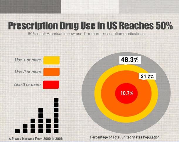 Nearly Half of the U.S. Population on Prescription Meds