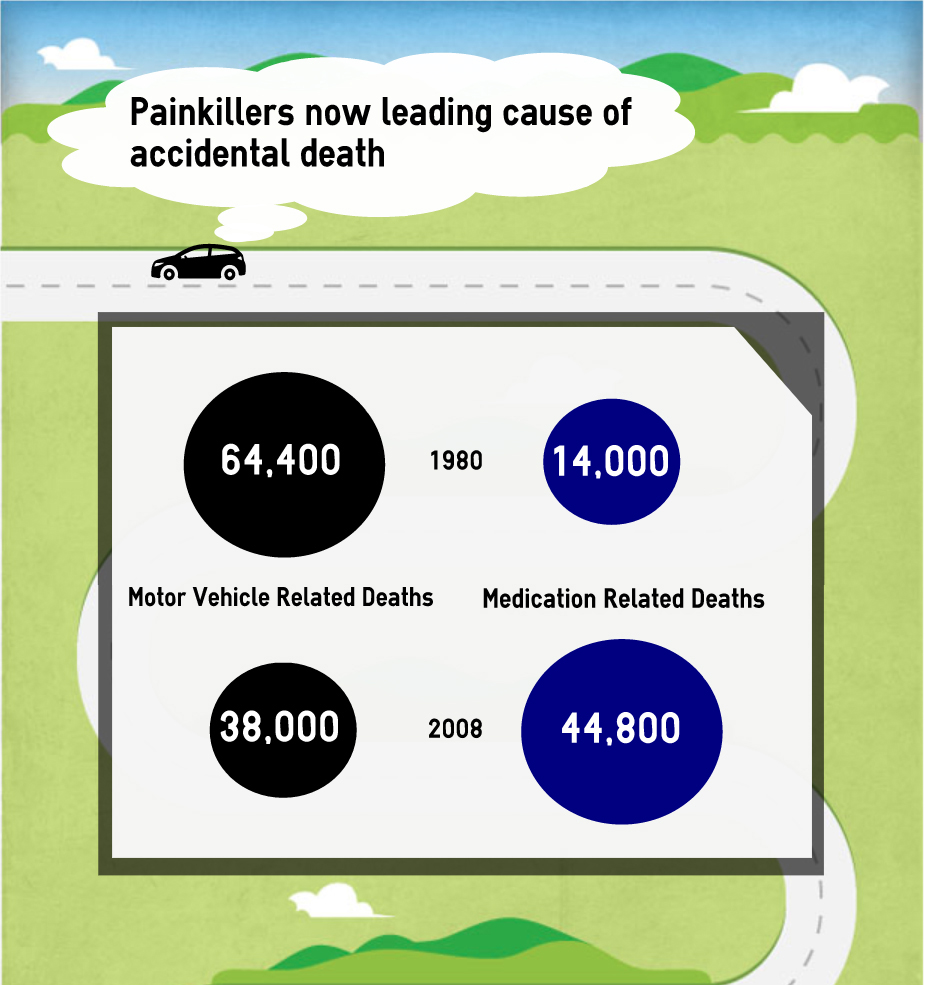 Painkillers Now Leading Cause of Accidental Death