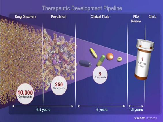 The FDA approval pipeline